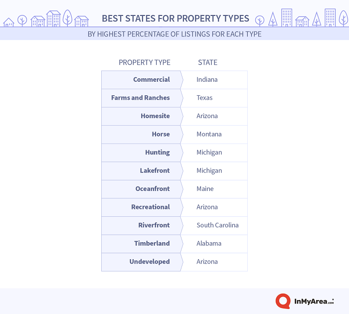 best states for property types